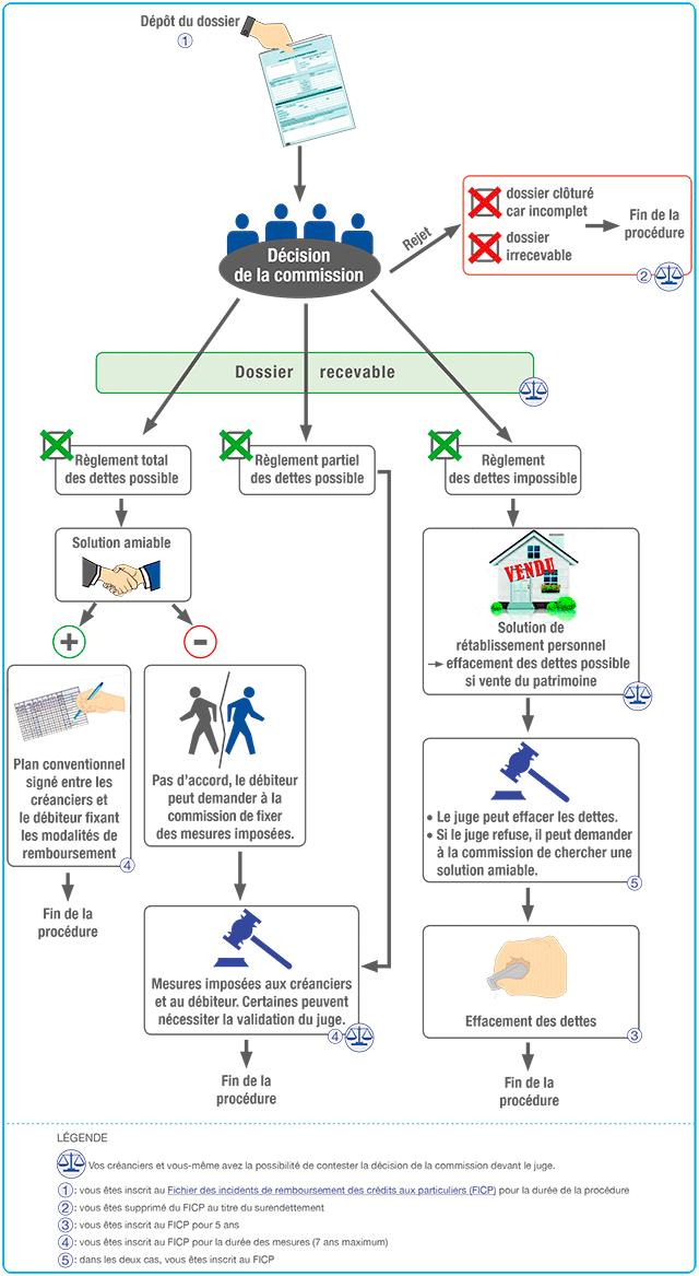 Schéma explicatif des étapes de la procédure du dossier de surendettement