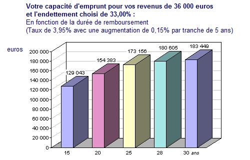 Graphique montrant l'argent qu'il est possible d'emprunter suivant la durée de remboursement
