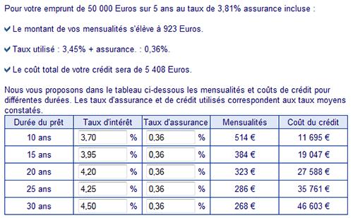 Tableau des différentes mensualités suivant les durées de remboursement