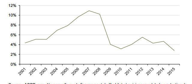 Evolution de la part des prêts relais dans les nouveaux crédits au logement