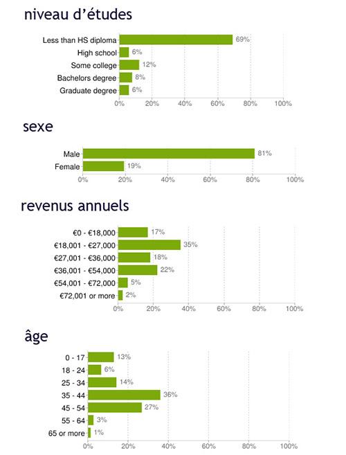 graphiques sur le trafic de BetClic