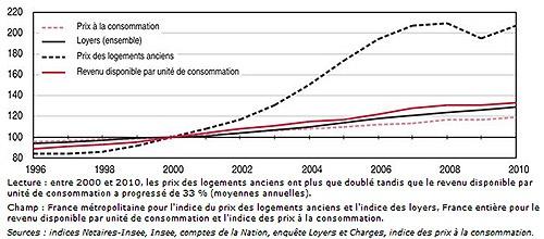 Évolution des prix à la consommation, des loyers, des prix des logements anciens et des revenus - indice 100 en 2000