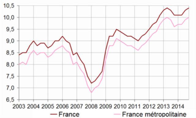 Evolution du chômage en France. INSEE