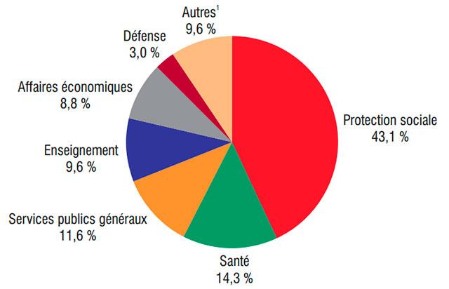 Chiffres des dépenses publiques, selon l'INSEE