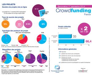 baromètre du crowdfunding