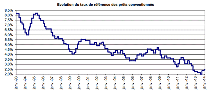 evolution taux interets
