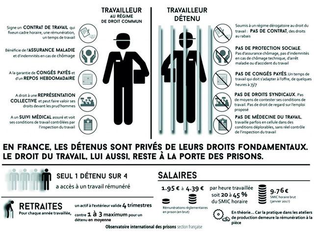 Infographie de l'Observatoire international des prisons sur le travail des détenus.
