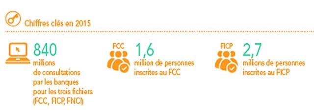Nombre de personnes fichées en France
