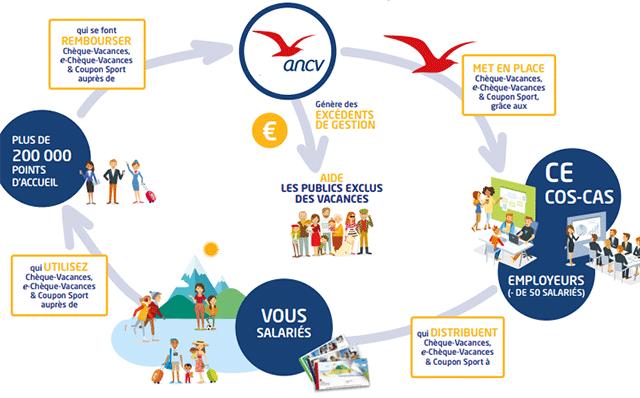 Fonctionnement du chèque-vacances. Source: ANCV